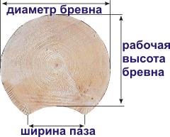 параметры оцилиндрованного бревна
