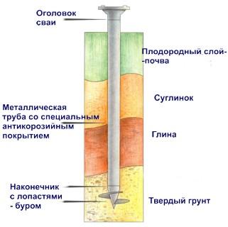 Свайно-винтовой фундамент - схема