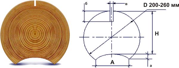 Технические параметры оцилиндрованного бревна